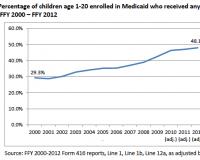 Medicaid-Dental-Coverage-Graph
